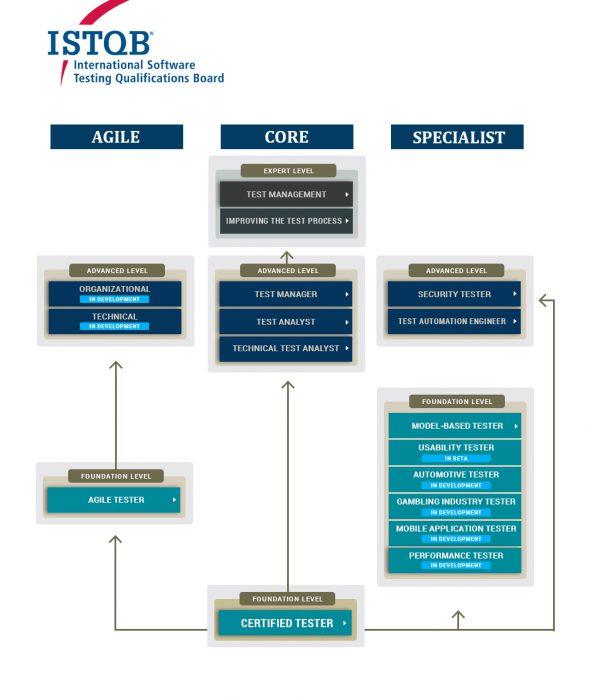 ISTQB Product Portfolio
